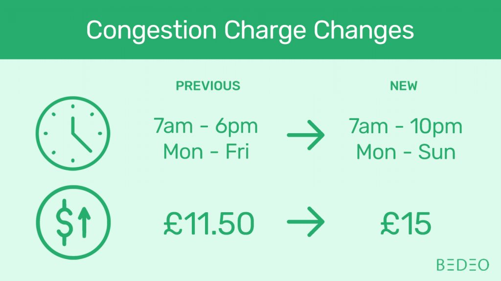 Congestion Charge Changes